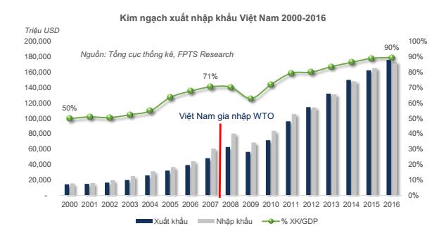 Vì sao ngành cảng biển Việt Năm tăng trưởng gấp đôi thế giới? - Ảnh 1.