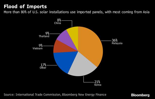 Việt Nam có bị ảnh hưởng khi Hoa Kỳ tăng thuế nhập khẩu với máy giặt và pin năng lượng mặt trời? - Ảnh 1.