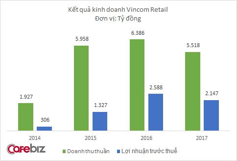 Vincom Retail lãi trước thuế 2.147 tỷ đồng năm 2017 - Ảnh 1.
