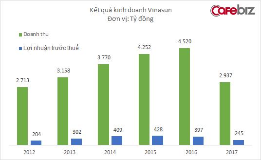 Vinasun đã ngừng cắt giảm nhân sự, năm 2017 doanh thu xuống dưới 3.000 tỷ đồng, thấp nhất kể từ 2013 - Ảnh 1.
