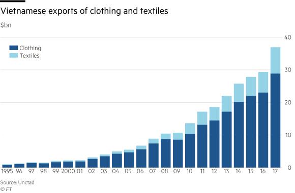 Các chuyên gia đều nhận định Trade War nổ ra Việt Nam sẽ hưởng lợi trên rất nhiều lĩnh vực nhưng nếu ngành may mặc cứ diễn biến thế này, chúng ta chưa thể vội mừng! - Ảnh 2.
