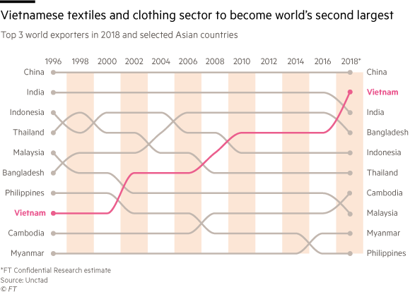 Các chuyên gia đều nhận định Trade War nổ ra Việt Nam sẽ hưởng lợi trên rất nhiều lĩnh vực nhưng nếu ngành may mặc cứ diễn biến thế này, chúng ta chưa thể vội mừng! - Ảnh 1.