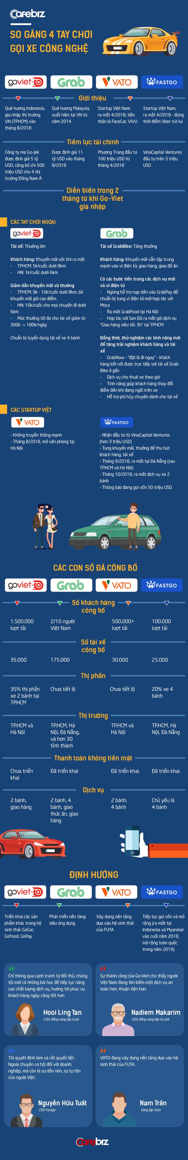 So găng Go-Viet vs Grab vs VATO vs FastGo: Ai là hùm thật? Ai là hổ giấy? - Ảnh 1.