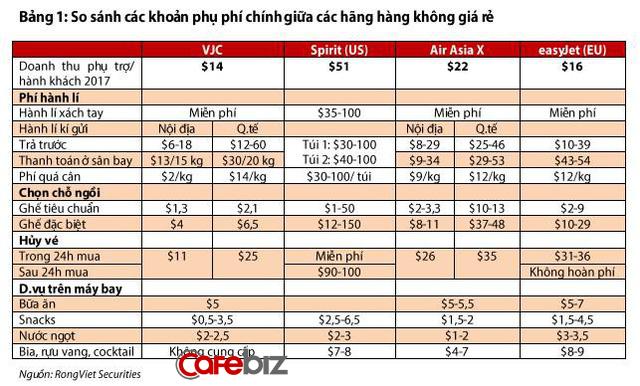 Bí mật từ những chiếc ghế hàng VIP, suất ăn nóng hay hành lý ký gửi thổi bùng lợi nhuận cho mhững hãng bay giá rẻ như Vietjet Air - Ảnh 3.