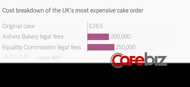 Câu chuyện về chiếc bánh đồng tính đắt đỏ nhất lịch sử nước Anh: Công làm bánh chỉ 48 USD, giá thành kiện tụng lên tới hơn nửa triệu USD - Ảnh 1.