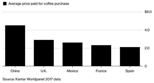 Tại sao phân khúc cafe của Trung Quốc lại là mỏ vàng đối có Coca-cola và tỷ phú Bill Ackman? - Ảnh 3.