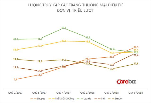 Lazada sa sút chóng mặt, Shopee chớp thời cơ trở thành trang TMĐT có lượng truy cập lớn nhất Việt Nam - Ảnh 1.