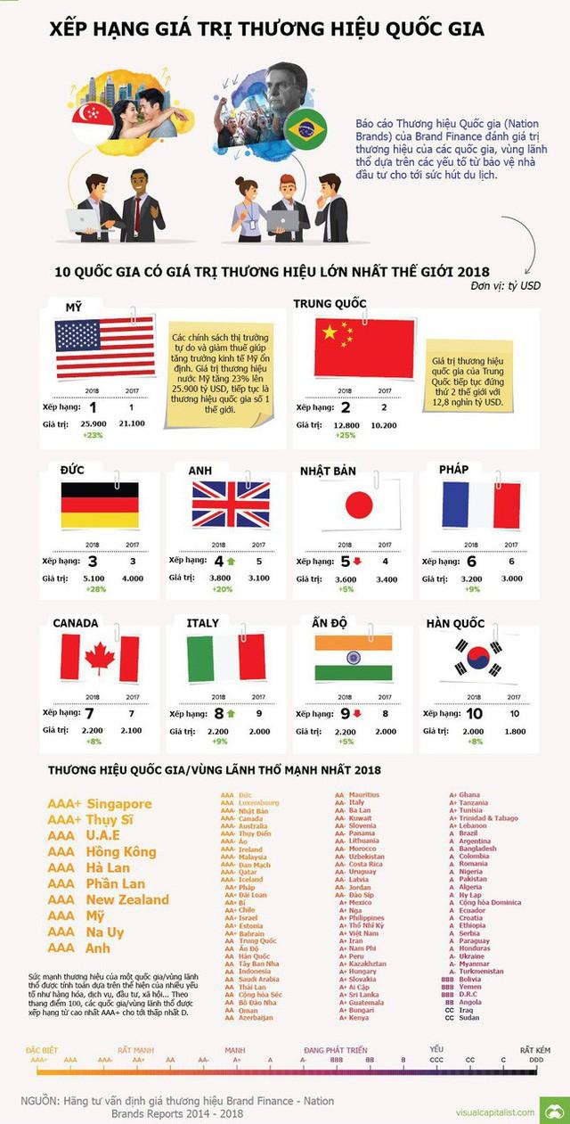 giá trị thương hiệu - photo 1 1539848296513518229993 - Giá trị thương hiệu của mỗi quốc gia là bao nhiêu?