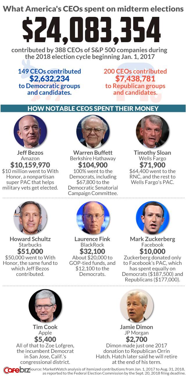 Những CEO hàng đầu nước Mỹ mạnh tay chi tiền túi cho cuộc bầu cử giữa nhiệm kỳ ra sao? - Ảnh 1.