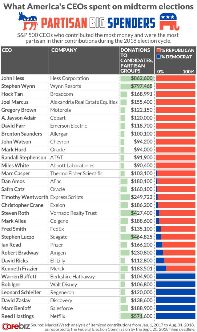 Những CEO hàng đầu nước Mỹ mạnh tay chi tiền túi cho cuộc bầu cử giữa nhiệm kỳ ra sao? - Ảnh 2.