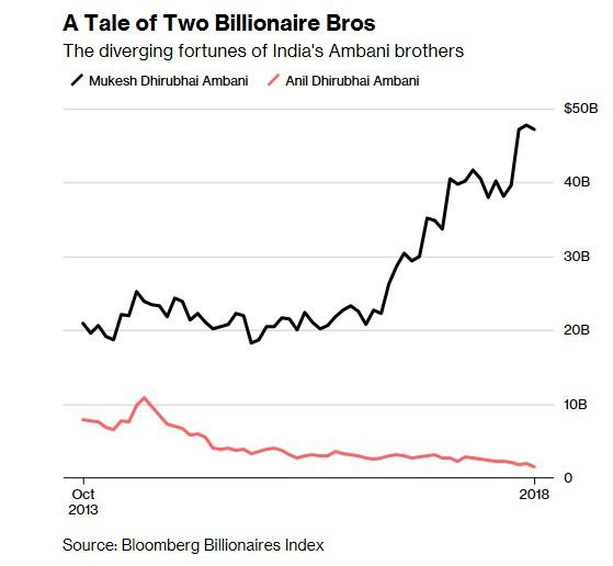 Hai anh em tỷ phú giàu có nhất Ấn Độ quyết chia tách đế chế hàng trăm tỷ USD của gia đình do cha mất mà không để lại di chúc, số phận 2 người sau 16 năm hoàn toàn khác nhau - Ảnh 1.
