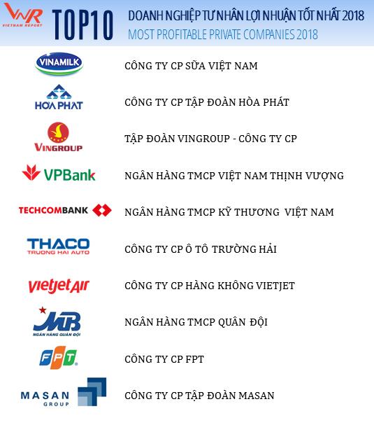 Top 10 doanh nghiệp tư nhân lãi nhất Việt Nam: Vinamilk đứng đầu, VinGroup vượt Thaco về vị trí thứ 3 - Ảnh 1.