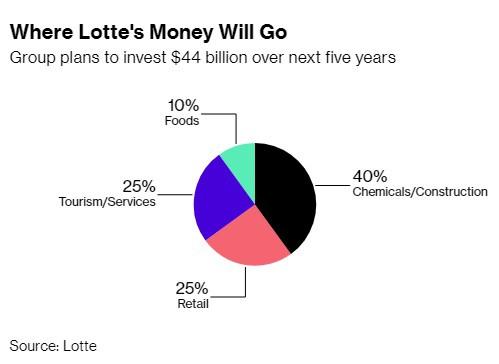 lotte - lotte 15402813143571646927666 - Chủ tịch vừa được ra tù trước hạn, Lotte tuyên bố sẽ bạo chi 44 tỷ USD trong 5 năm tới, sẽ tiếp tục mở rộng tại Việt Nam