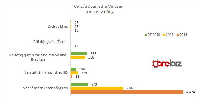 Sau 3 quý trầy trật, hoạt động taxi của Vinasun lần đầu tiên có lãi trở lại - Ảnh 2.