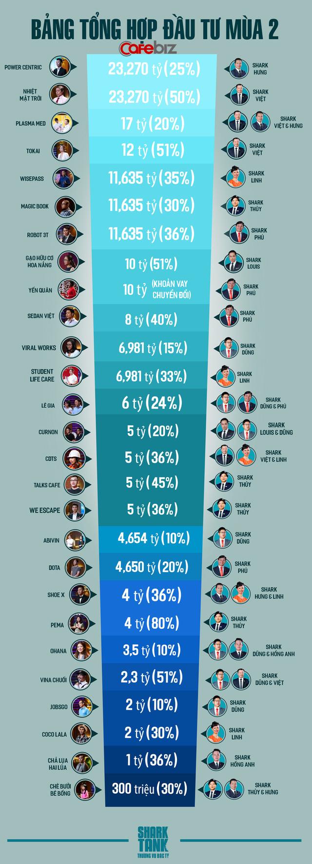 """Các kỷ lục trong Shark Tank mùa 2: Founder """"ngây thơ"""" của Ohana gây """"bão mạng"""" nhất, bún Nguyễn Bính gọi số tiền nhiều nhất - Ảnh 2."""