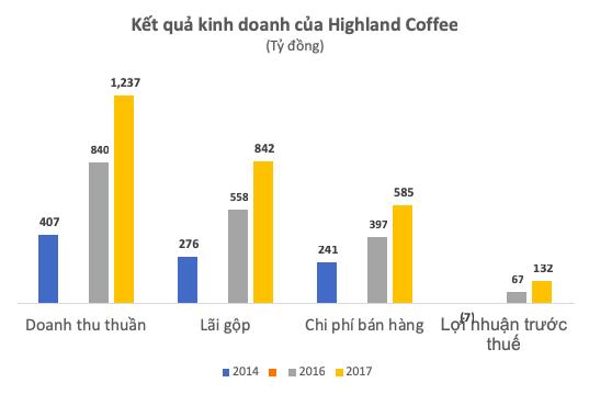"""highlands coffee - photo 1 15407803350951545728016 - Trở thành chuỗi cà phê """"bá chủ"""" trên thị trường, Highlands Coffee thu về hơn 1.200 tỷ trong năm 2017"""