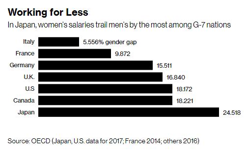 Vì sao phụ nữ là cứu tinh của nền kinh tế Nhật Bản? - Ảnh 3.