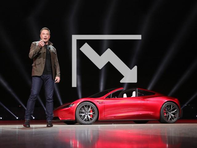Hội đồng quản trị của Tesla thất bại thảm hại - Ảnh 1.