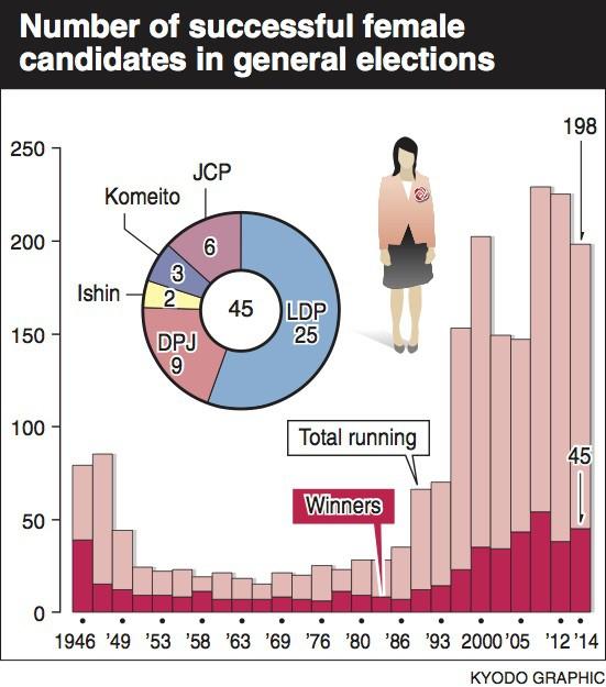 Vì sao phụ nữ là cứu tinh của nền kinh tế Nhật Bản? - Ảnh 2.
