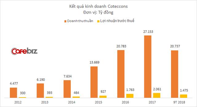 Lợi nhuận Coteccons tiếp tục dậm chân tại chỗ, bất chấp doanh thu vẫn tăng trưởng 2 chữ số - Ảnh 1.