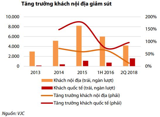 Vietjet Air đứng trước 1 loạt thách thức: Giá dầu tăng, khách nội địa tăng chậm, đối thủ mới Bamboo Airways gia nhập ngành - Ảnh 1.