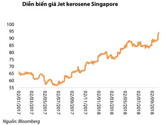 Vietjet Air đứng trước 1 loạt thách thức: Giá dầu tăng, khách nội địa tăng chậm, đối thủ mới Bamboo Airways gia nhập ngành - Ảnh 3.