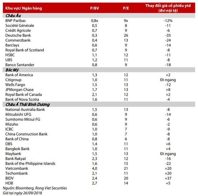 VDSC: Các ngân hàng Việt Nam có khả năng sinh lời tốt hơn 1 số ngân hàng khác trên địa cầu - Ảnh 1.