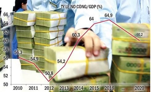 Nợ công cao, áp lực trả nợ tăng mạnh  - Ảnh 1.