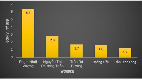 Thăng trầm xếp hạng Forbes của một vài tỷ phú địa cầu người Việt - Ảnh 2.