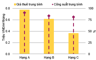 BĐS căn hộ Tp.HCM quý 3: Cả nguồn cung mới và giao dịch giảm mạnh - Ảnh 2.