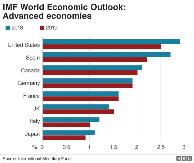IMF: Chiến tranh thương mại sẽ khiến thế giới đòi nghèo và nguy hiểm hơn - Ảnh 1.
