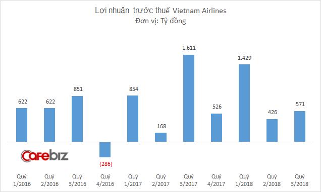 Lợi nhuận Vietnam Airlines giảm 70% do giá nhiên liệu và tỷ giá ngoại tệ tăng - Ảnh 2.