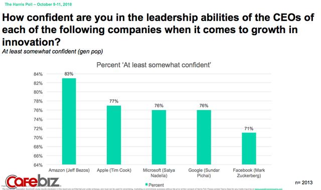 Tàn nhẫn và độc đoán, Jeff Bezos được phân tích có khả năng lãnh đạo tốt nhất làng công nghệ địa cầu, vượt xa Tim Cook hay Mark Zuckerberg - Ảnh 1.