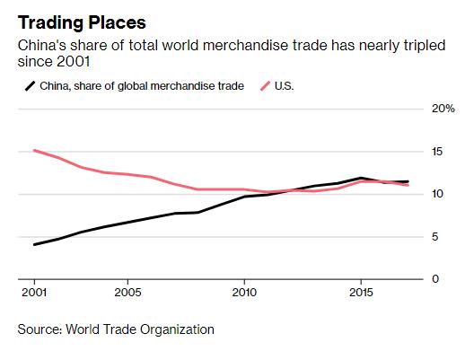 Nhìn vào 3 mặt hàng này mới thấy tổng thống Trump khó thắng nổi Trung Quốc trong chiến tranh thương mại - Ảnh 1.