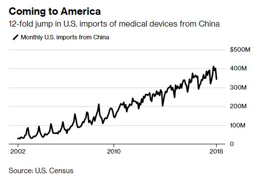 Nhìn vào 3 mặt hàng này mới thấy tổng thống Trump khó thắng nổi Trung Quốc trong chiến tranh thương mại - Ảnh 4.