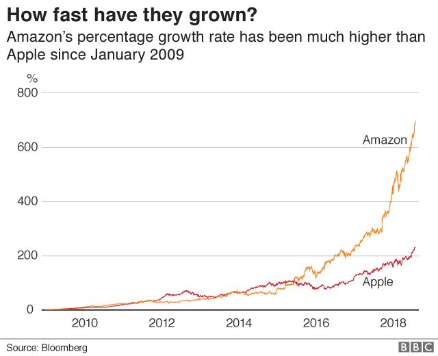 Apple vs Amazon: Cuộc chiến của hai gã khổng lồ công nghệ - Ảnh 1.