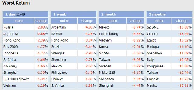 Việt Nam lọt top 3 thị trường chứng khoán giảm mạnh nhất thế giới 1 tháng qua  - Ảnh 1.