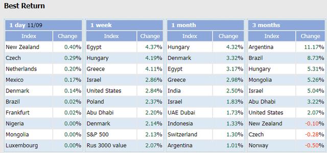 Việt Nam lọt top 3 thị trường chứng khoán giảm mạnh nhất thế giới 1 tháng qua  - Ảnh 2.
