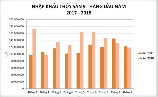 Thủy sản Ấn Độ, Na Uy, Nhật Bản tràn vào Việt Nam  - Ảnh 2.