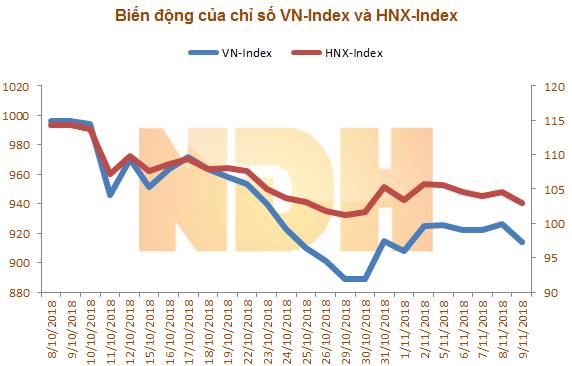 Việt Nam lọt top 3 thị trường chứng khoán giảm mạnh nhất thế giới 1 tháng qua  - Ảnh 3.