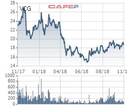 Công ty của con trai ông Trịnh Văn Bô cùng 1 công ty lạ tham dự đấu giá lượng cổ phiếu Vinaconex trị giá 2.000 tỷ đồng - Ảnh 2.