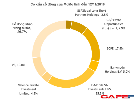 Mạnh tay chi tiền giành thị phần, ví điện tử Momo đã sánh ngang Shopee, Tiki với khoản lỗ lũy kế gần 600 tỷ  - Ảnh 4.