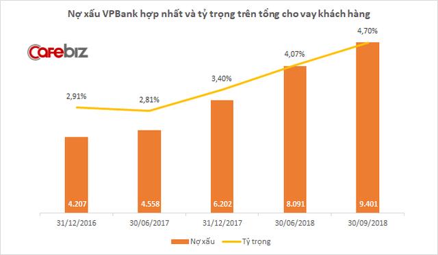 Cổ phiếu VPBank liên tục lao dốc, Chủ tịch Ngô Chí Dũng và mẹ muốn chi 400 tỷ đồng bắt đáy - Ảnh 2.
