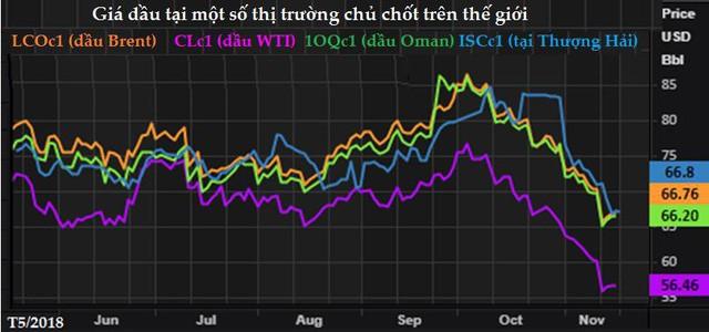Vì sao giá dầu thế giới và giá xăng tại Singapore lại giảm sâu đến vậy? - Ảnh 1.