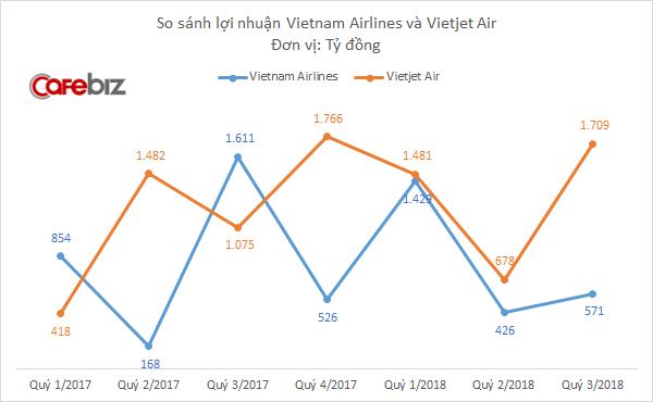 Cùng chịu cảnh giá nhiên liệu tăng vọt, vì sao lợi nhuận Vietjet Air nhưng vẫn tăng 60% trong những khi Vietnam Airlines giảm 65%? - Ảnh 2.