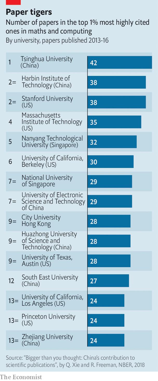 Economist: Không phải Harvard hay MIT,  trường đại học Trung Quốc này sẽ đứng đầu thế giới về giáo dục công nghệ trong tương lai - Ảnh 1.