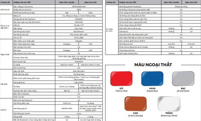 Lộ thông số xe VinFast Fadil trước giờ công bố: Nhiều sở hữu tiên tiến, an toàn bậc nhất phân khúc - Ảnh 1.