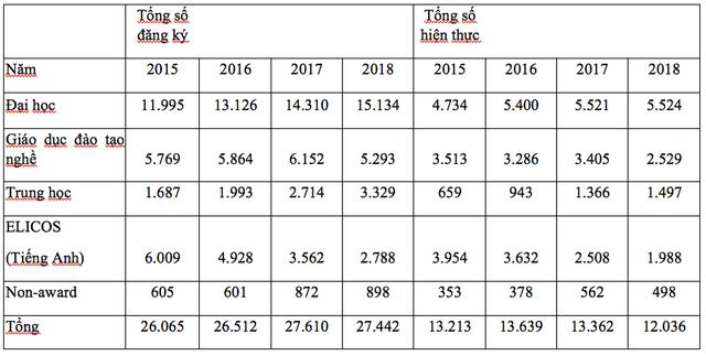 Du học sinh Việt đóng góp bao nhiêu tiền cho các nền kinh tế?  - Ảnh 3.