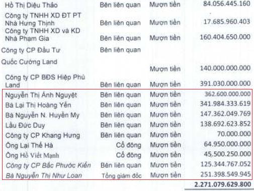 Quốc Cường Gia Lai kinh doanh gặp khó, đang mượn cả nghìn tỷ đồng từ gia đình bà Nguyễn Thị Như Loan - Ảnh 5.