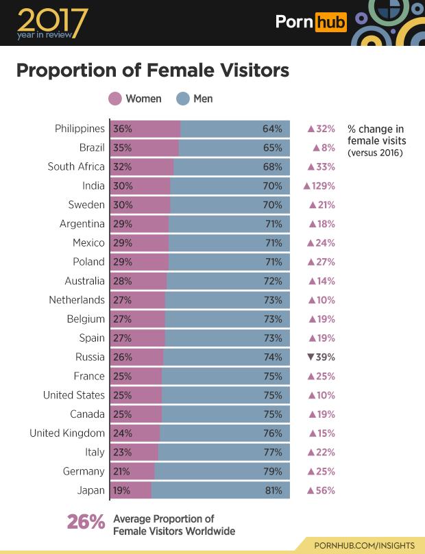 Ngày càng nhiều người Mỹ thoải mái hơn với việc xem phim người lớn - Ảnh 4.